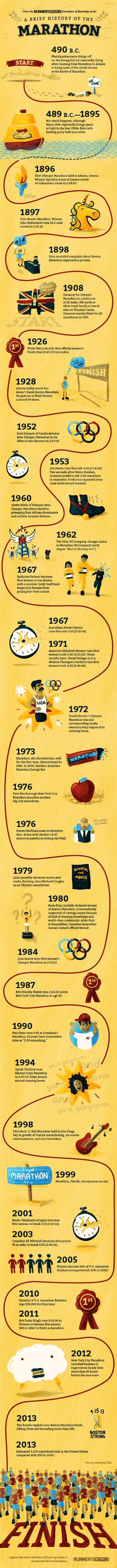 Historia del maraton infogra