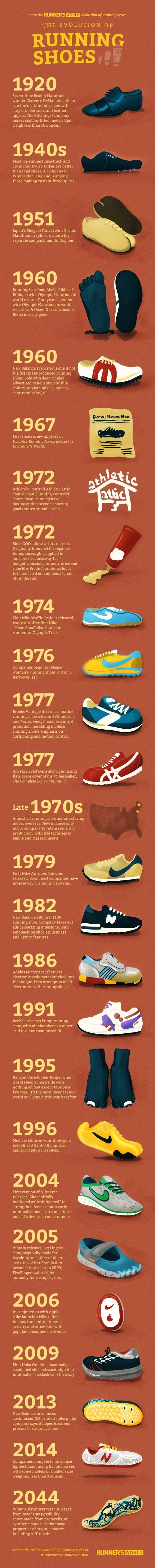 historia de las zapatillas para correr
