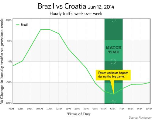 runkeeper brazil-v-croatia