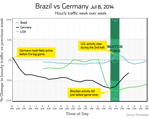 runkeeper brazil-v-germany