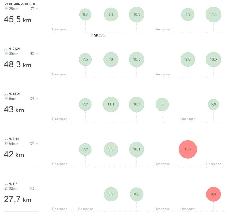 primeras semanas de entrenamiento para la Maratón