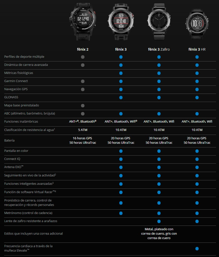 comparativa-garmin-fenix-3-hr-2