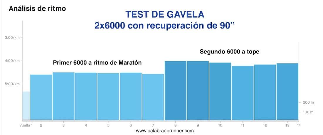 Test de Gavela 2x6000
