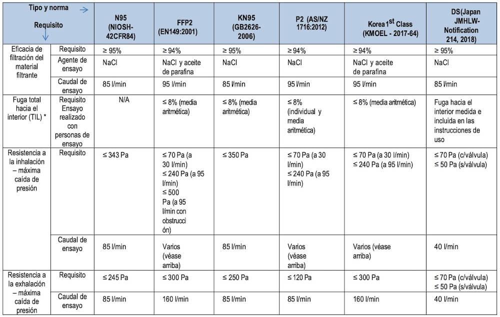 Diferencias entre tipos de mascarillas FFP2 N95 KN95