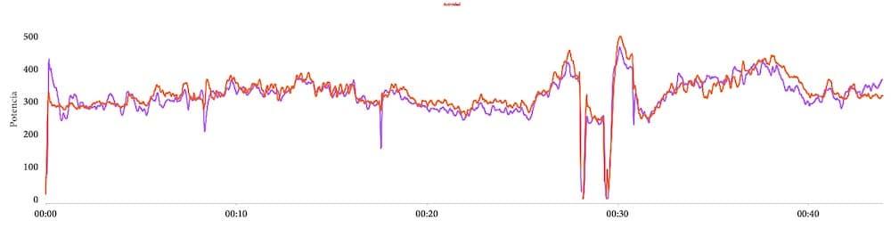 Potencia entre Polar Grit X (azul) y Garmin Power con un Fenix 6 y HRM Run