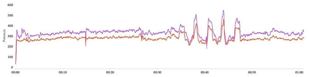 Comparación de Polar Running Power (azul) y potencia de podómetro Stryd (rojo)