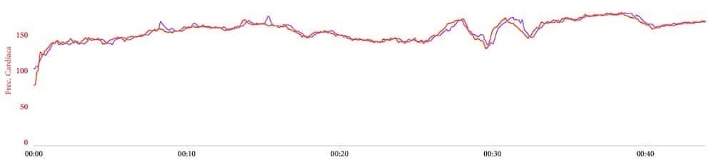 pulso polar grit x hrm run garmin precision