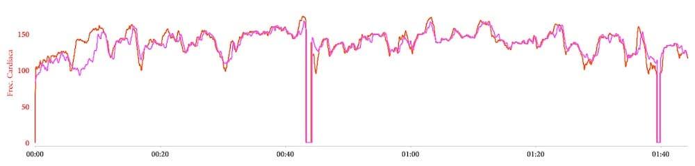 pulsometro optico polar grit x en ciclismo
